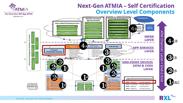 Self-Certification Overview