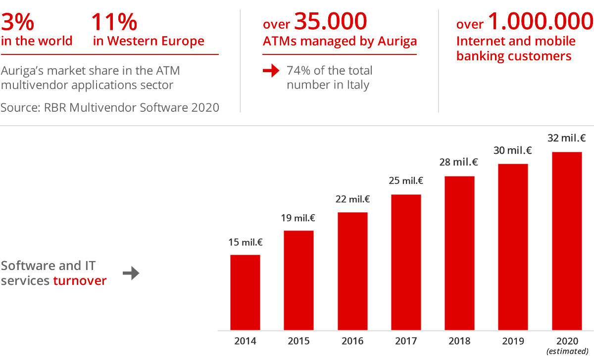 Auriga - ATM - Customers